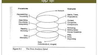 Phân tích dữ liệu trong nghiên cứu định tinh (Data analysis in qualitative research)