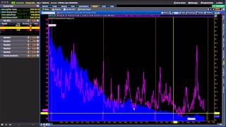 How to Trade the VIX