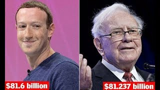 Mark Zuckerberg tops Warren Buffett as third richest person - 247 news