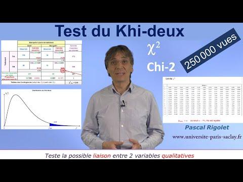 Test d'indépendance du Chi 2 - Test d'Hypothèse