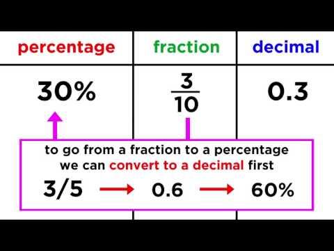 Converting Between Fractions, Decimals, and Percentages