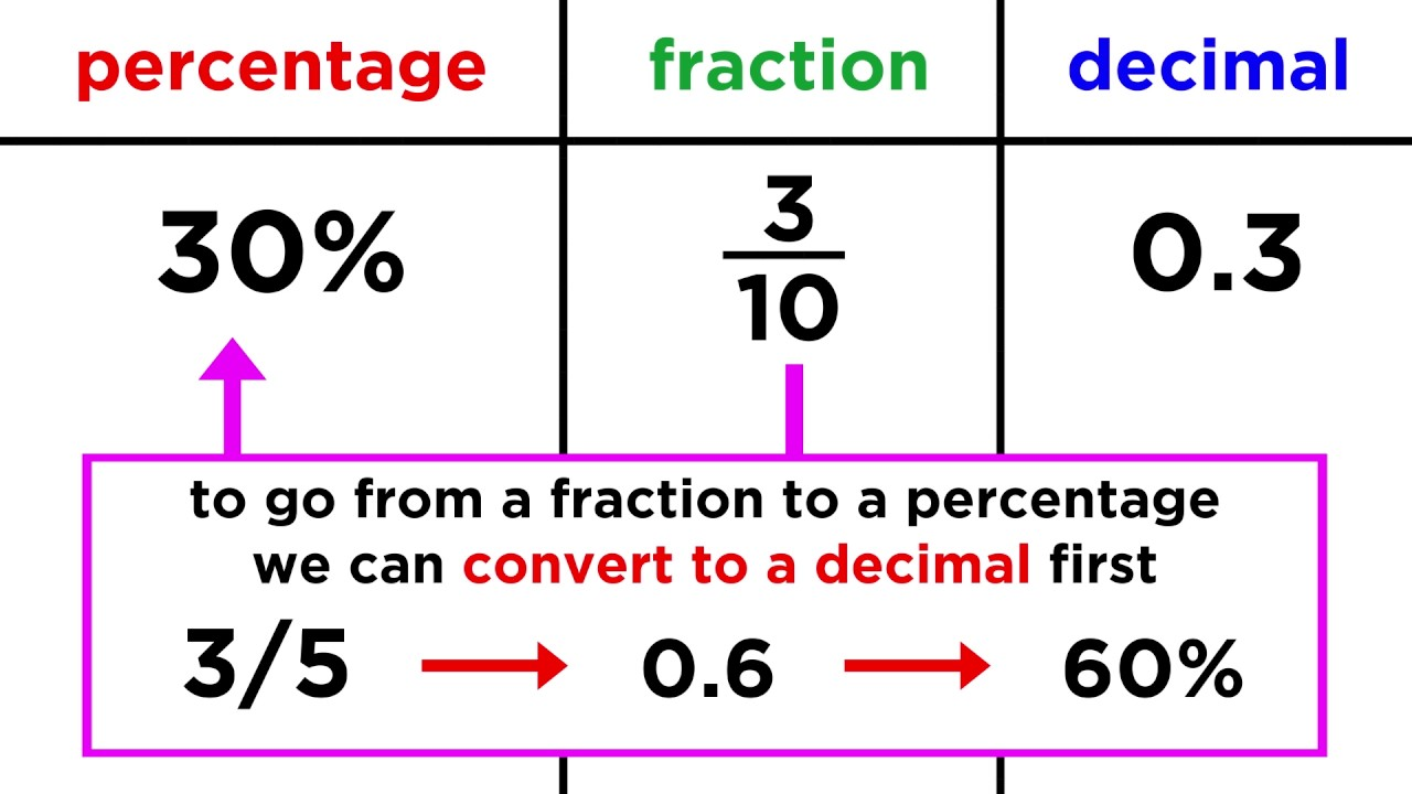 Converting Between Fractions, Decimals, And Percentages  Youtube