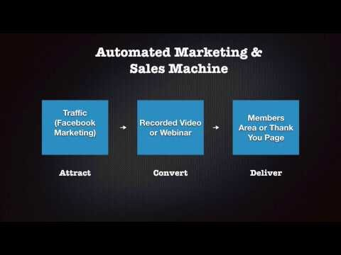 How To Create A 100% Automated Facebook Sales & Marketing Machine
