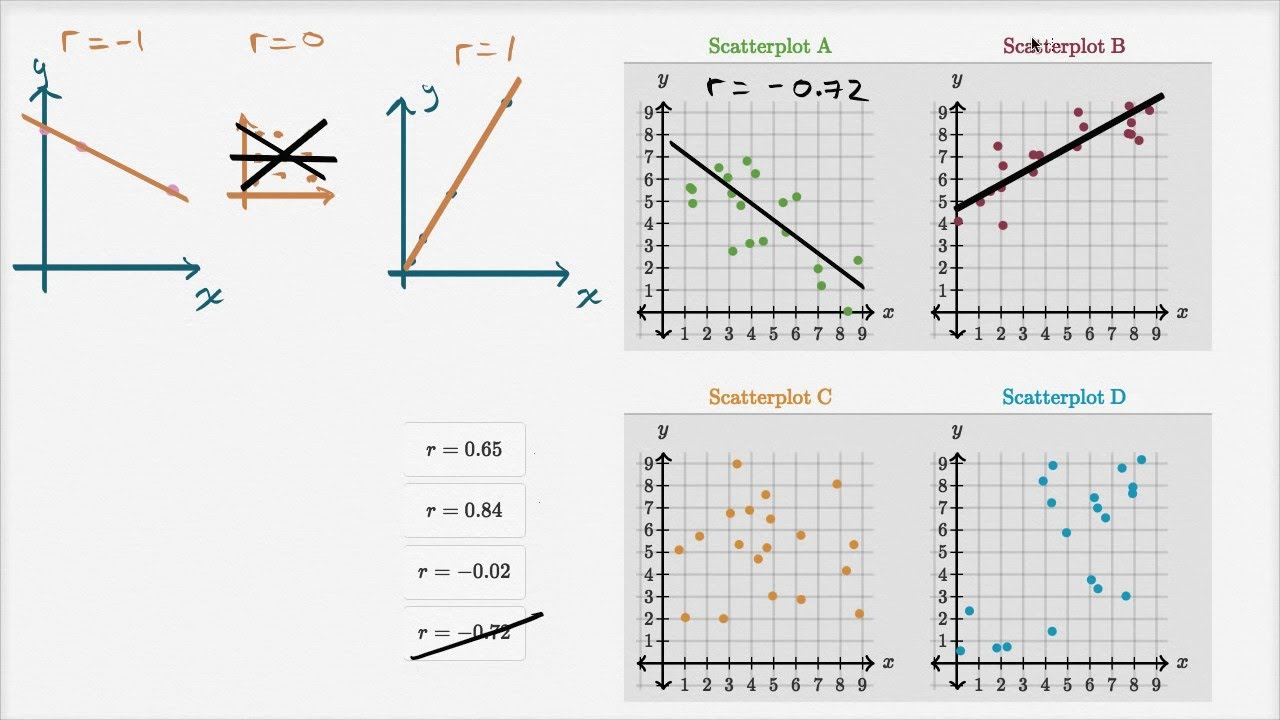 Example: Correlation coefficient intuition (video) | Khan