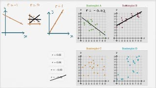 Correlation Coefficient Intuition Examples