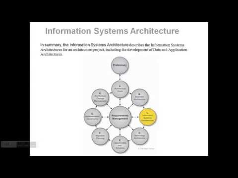Information Systems Architecture in TOGAF (ADM)