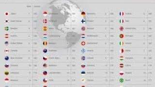 Classement des passeports du monde