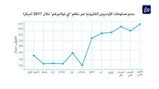 ارتفاع كبير في حجم مدفوعات الأردنيين لفواتيرهم إلكترونيا العام الماضي - (3-1-2018)