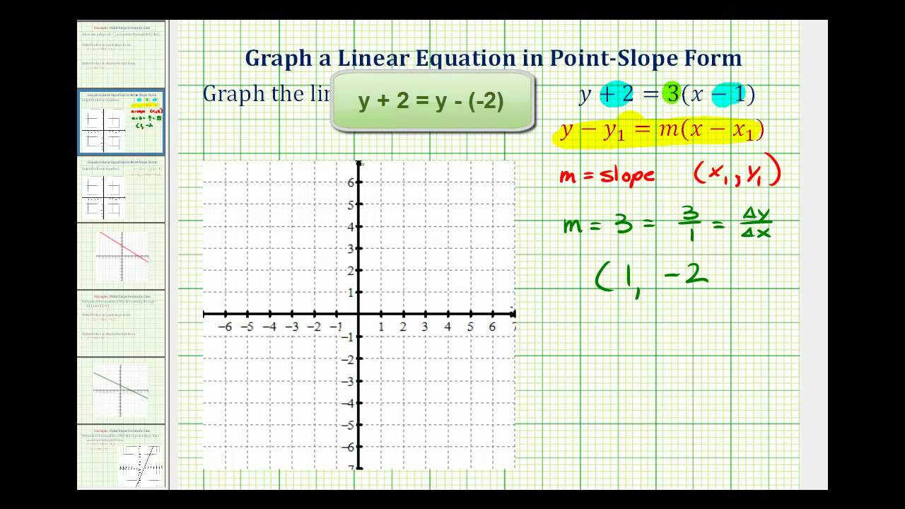 Ex Graph A Linear Equation In Point Slope Form Youtube