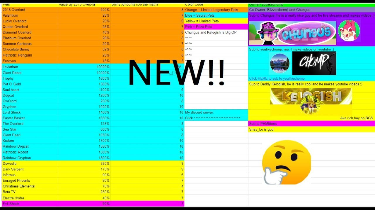 NEW AND UPDATED BGS VALUE LIST l Roblox l Bubble Gum Simulator