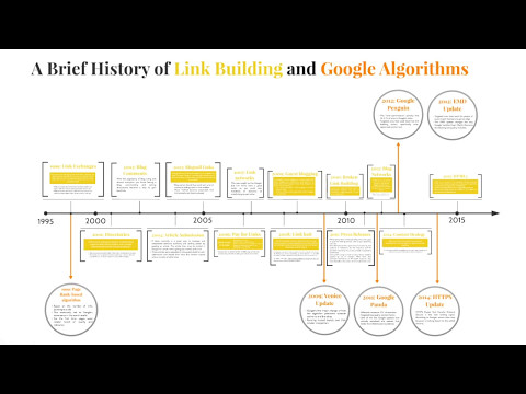 A Brief History of Link Building and Google Algorithms
