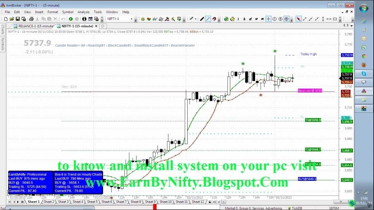 Smv Trading System - Trading system afl