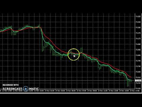 What are the 28 currency pairs for the forex markets