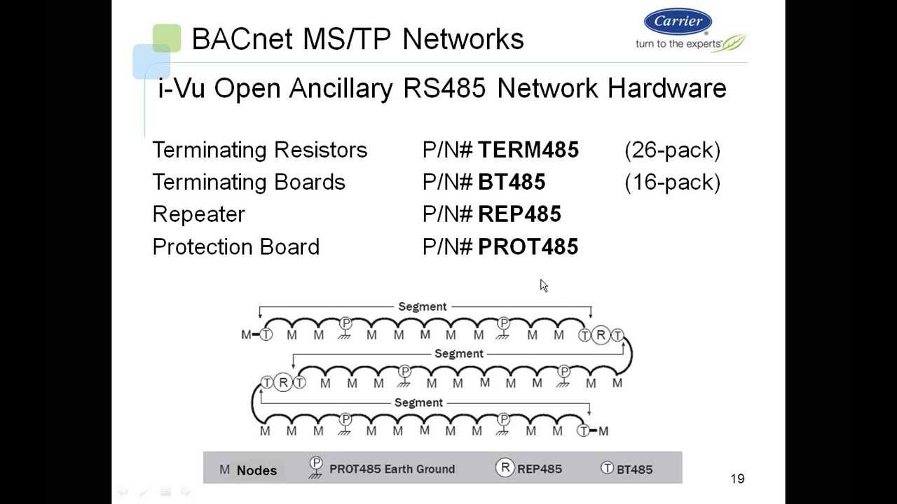 i vu open system bacnet ms tp networks bus wiring youtube rh youtube com bacnet wiring specifications siemens bacnet wiring