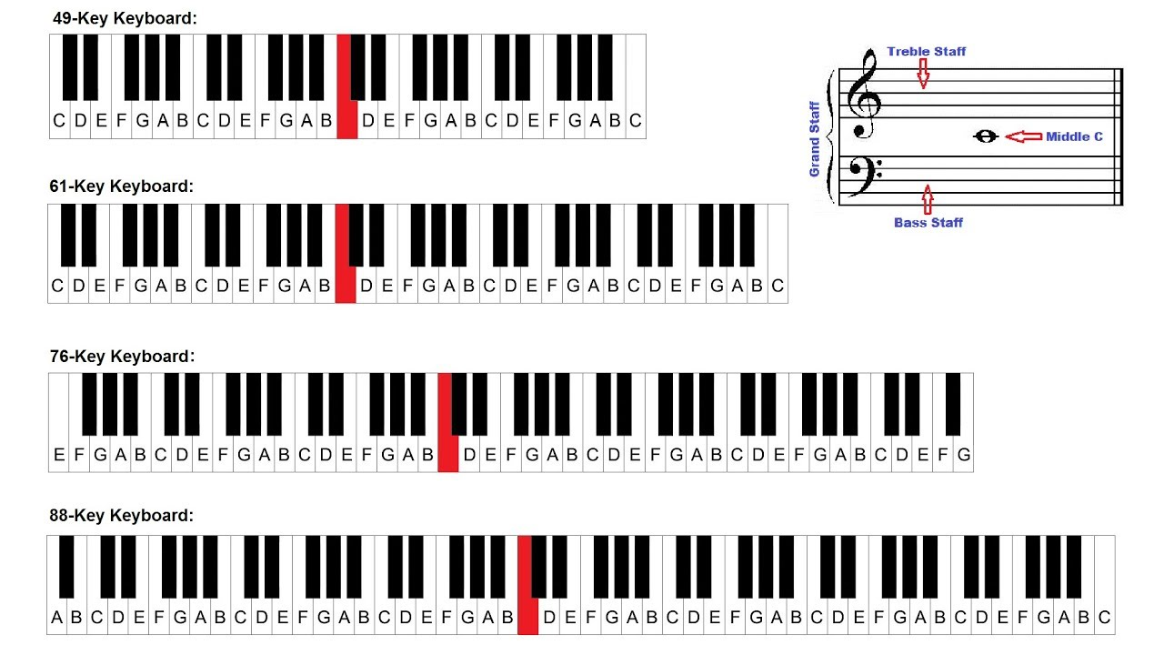 where is middle c on piano keyboard  u0026 grand staff  piano