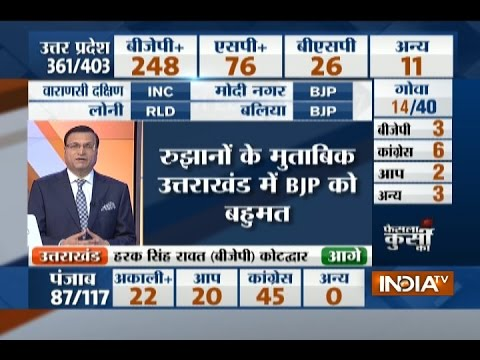 Election Result 2017: UP Poll-  BJP= 248, SP= 76, BSP= 26 , Others= 11