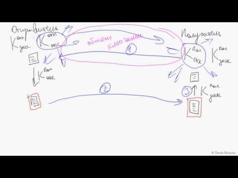 PGP.01 Понимание асимметричного шифрования