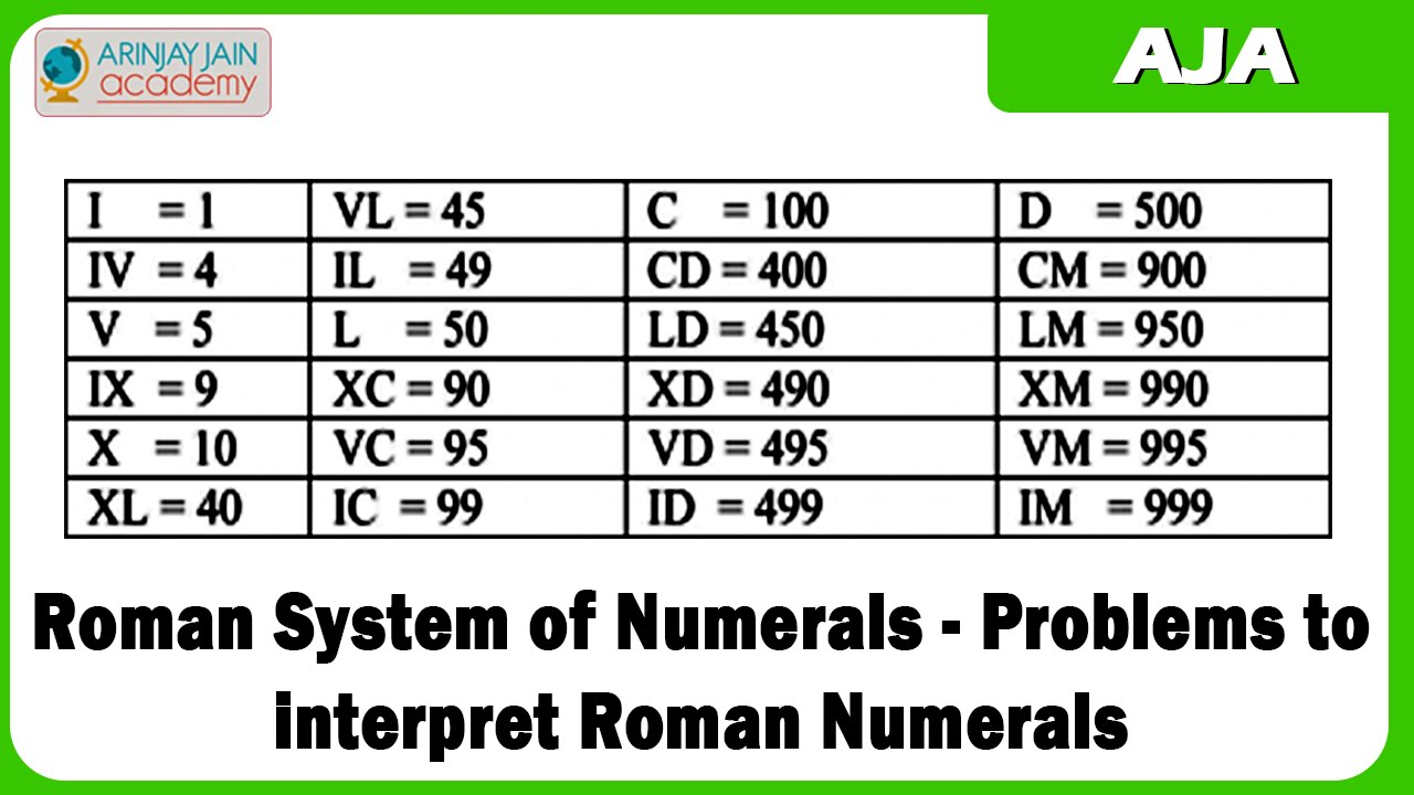 Worksheet How To Learn Roman Numerals 1230 roman system of numerals problems to interpret numerals
