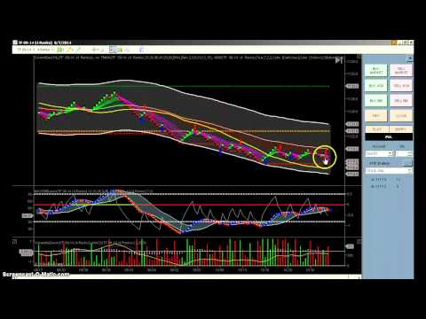 Day Trading TF Mini Russell 2000 Aug 7th 2014
