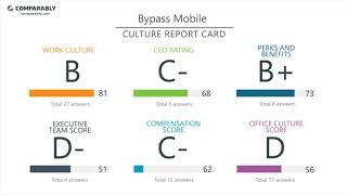 Bypass Mobile Employee Reviews - Q3 2018