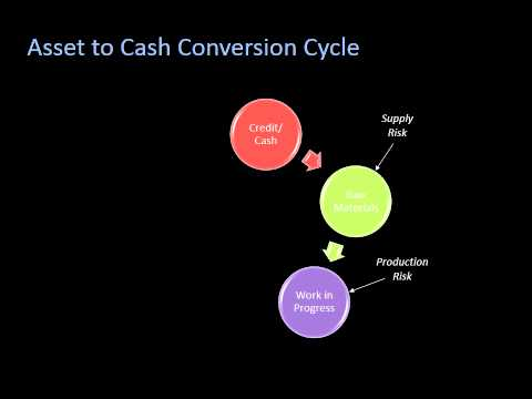 Corporate Banking Snippets - Risk Models - Asset to Cash Conversion Cycle