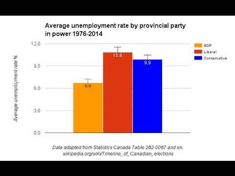 How to get yearly Statistics Canada unemployment data by province