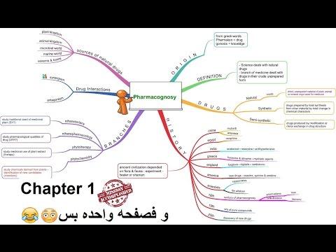 Pharmacognosy - Botany (Chapter 1) -  شرح الفصل الأول من مادة العقاقير لطلبة اولي صيدلة