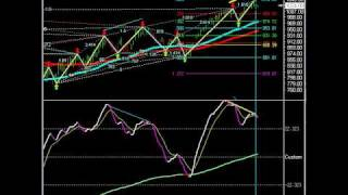 Divergence On the Daily eMini S&P Pull-Back Warning