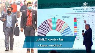 Expertos ven que el presidente Andrés Manuel López Obrador externa coraje contra el sector por no favorecerlo. En México son casi 14.5 millones de familias las que pertenecen a la clase media, según censo 2020