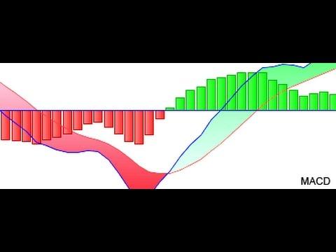 Alerta indicador macd forex