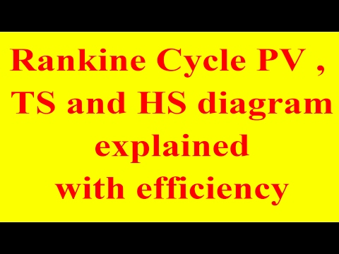 rankine cycle efficiency|rankine cycle pv and ts diagram | rankine cycle pv ts | rankine cycle hs ts