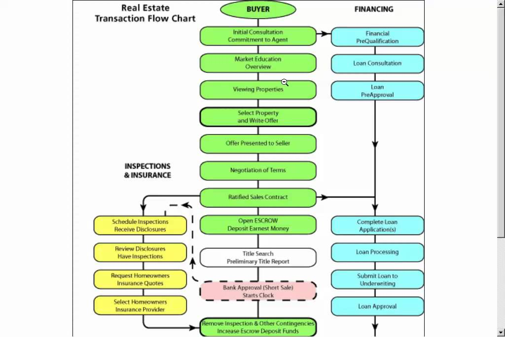 Legal Real Estate Transaction Flow Chart : Real estate transaction flow chart youtube