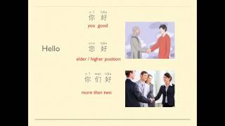 HSK1 Section 1你好,谢谢,对不起, 再见(Hello, thank you, sorry and goodbye)