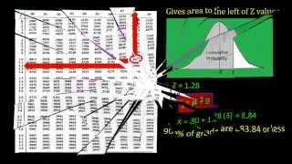The Normal Distribution and Using the Z table