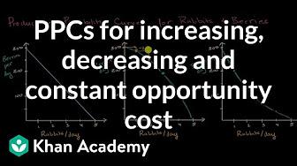 Forex market ap macro khan academy