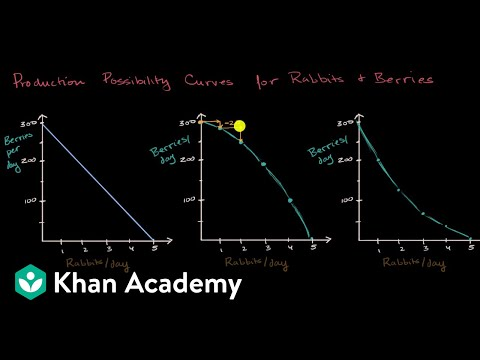 "PPCs for increasing, decreasing and <span id=""constant-opportunity-cost"">constant opportunity cost</span> 