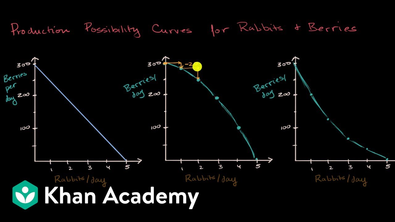 PPCs for increasing, decreasing and constant opportunity ...