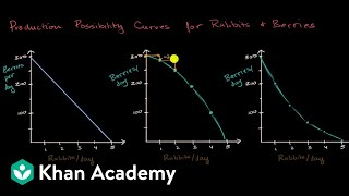 PPCs for increasing, decreasing and constant opportunity cost | AP Macroeconomics | Khan Academy