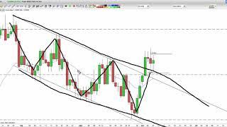 Trading Sul Forex Segnale Su Usd/Cad