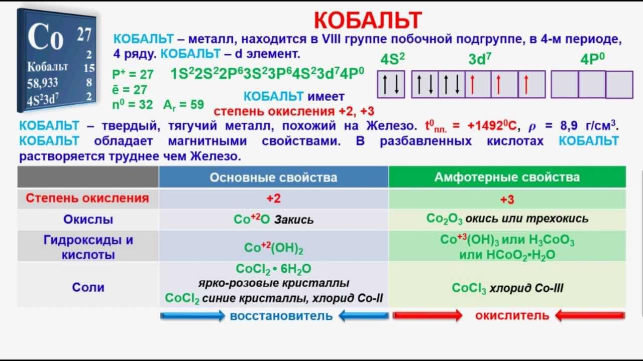 № 317. Неорганическая химия. Тема 41. Кобальт и его соединения ...