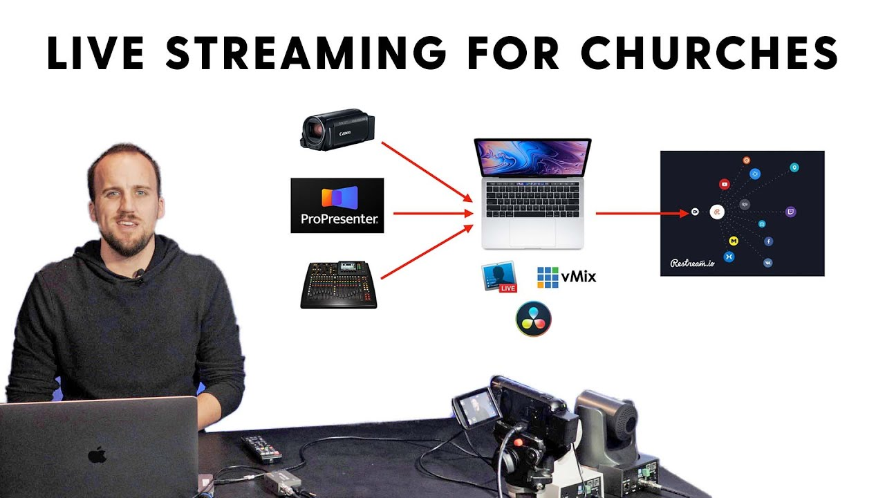 Live Streaming Setup For Churches 2020 Youtube