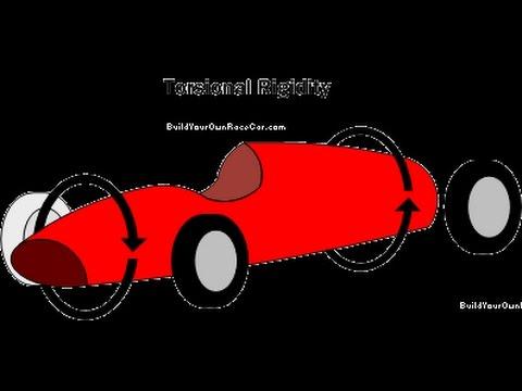 Dinámica 121:  Rigidez torsional
