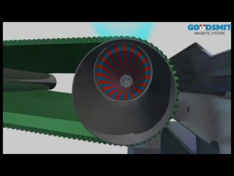 Eddy current Non ferrous separator working principle 3D animation
