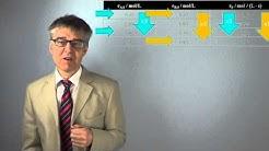 PCÜ32 Wie bestimmt man die Reaktionsordnung? - Methode der Anfangsgeschwindigkeit und Isoliermethode