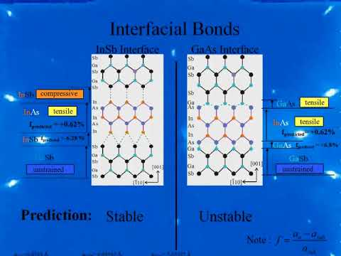 Structural and Optical analysis of InASs/GaSb Superlattices