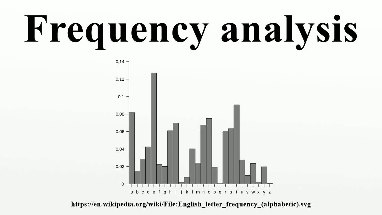 Frequency analysis youtube ccuart Gallery