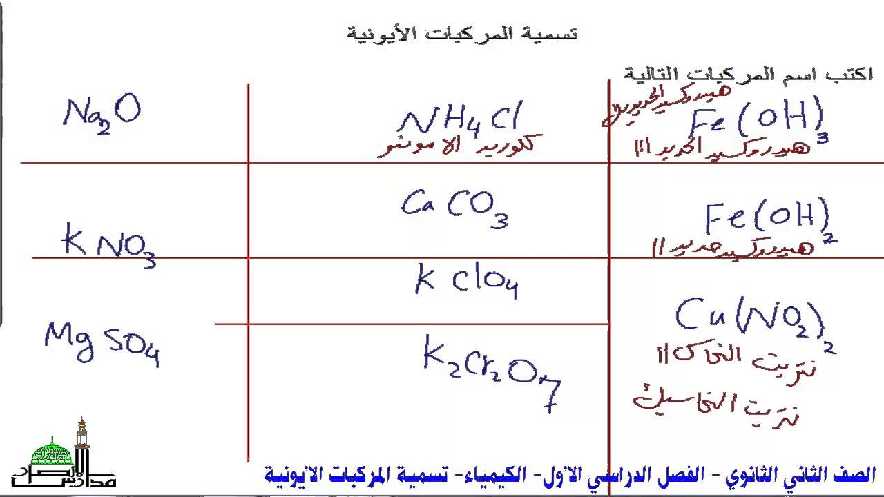 مدارس الأنصار الأهلية الصف الثاني الثانوي ف1 كيمياء تسمية المركبات الأيونية Youtube