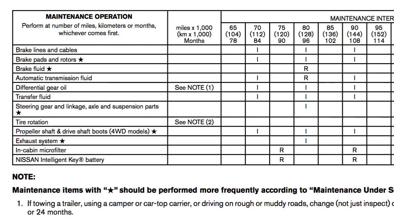 2017 INFINITI Q50 - Maintenance and Schedules - YouTube