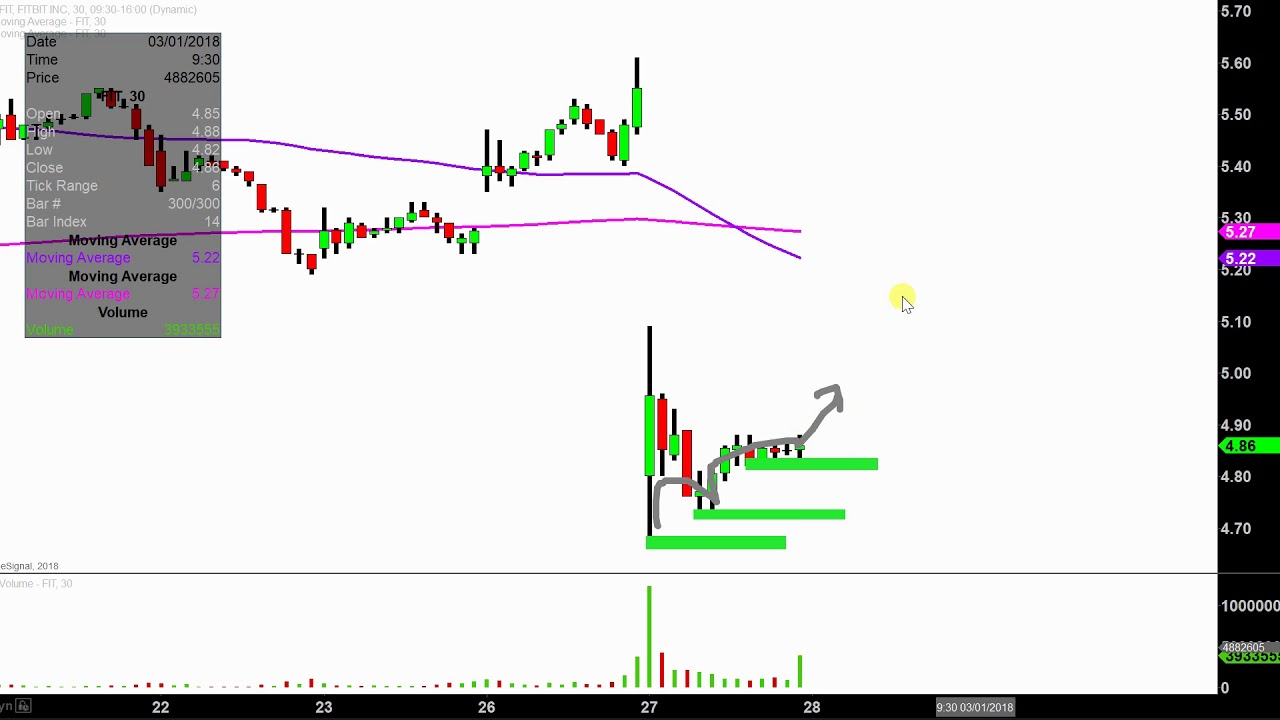 Fitbit Inc Fit Stock Chart Technical Ysis For 02 27 18