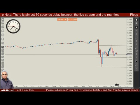 Trading FOMC Statement, Federal Funds Rate, FOMC Press Conference